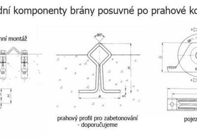 základní komponenty brány posuvné po prahové kolejnici